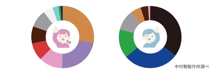 「購入したor購入予定のランドセルの色」アンケート集計結果